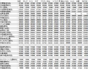 華南の特産品 売却価格一覧表 欧州