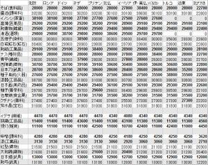 日本の特産品 売却価格一覧表 欧州