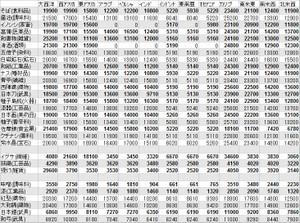 日本の特産品 売却価格一覧表 欧州以外