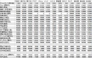 朝鮮の特産品 売却価格一覧表 欧州以外