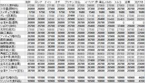台湾の特産品 売却価格一覧表 欧州